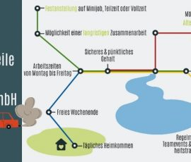 Deine Vorteile bei der Logether GmbH